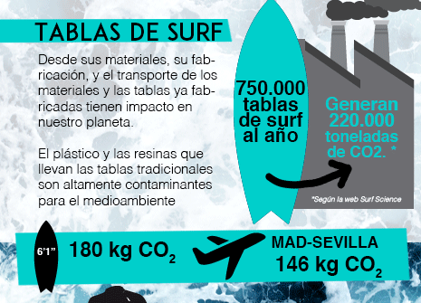 SURF SOSTENIBLE ¿O NO?
