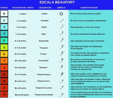 escala Beaufort